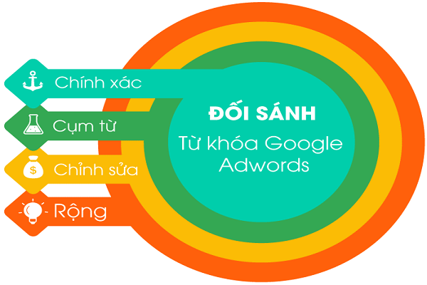 Có 4 dạng từ khóa Google Adwords