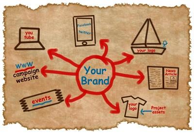 Brand Awareness la gi