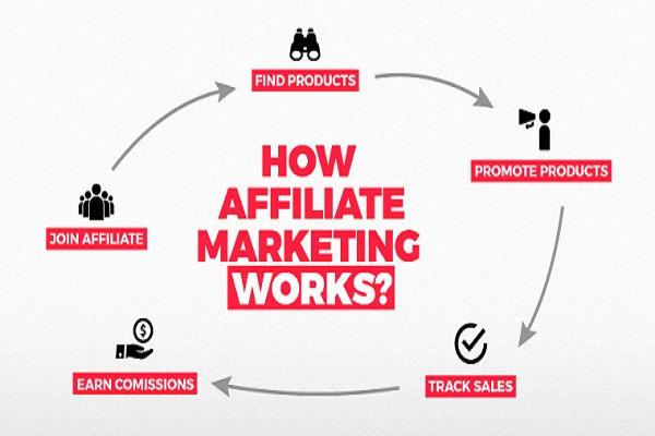 Cách hoạt động của Affiliate Marketing