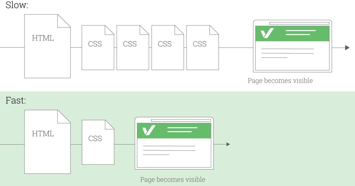 loại bỏ CSS chặn hiển thị